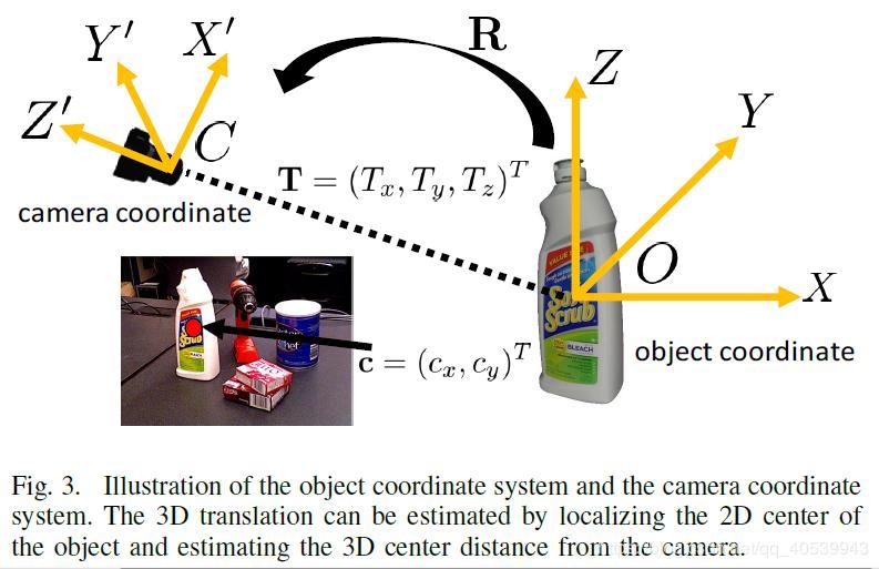 论文笔记01——PoseCNN:A Convolutional Neural Network for 6D